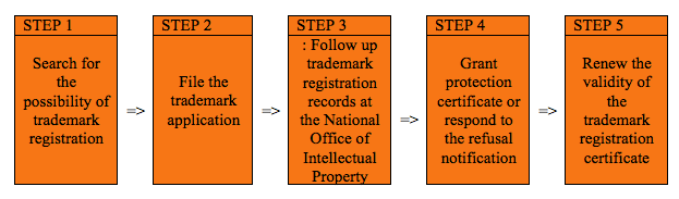 The-Process of registering trademark in Thailand