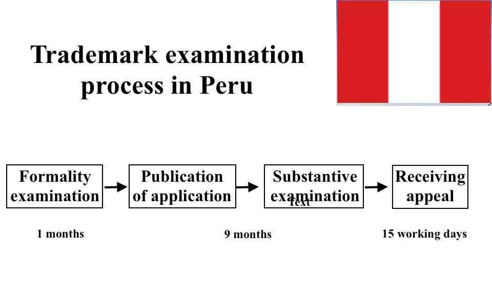 Trademark examination process in Peru