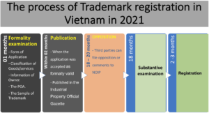the process of trademark registration in Vietnam in 2021
