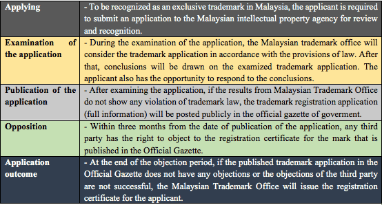 trademark-registration-in-malaysia-221